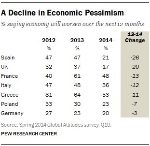 A Decline in Economic Pessimism