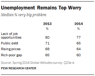 Unemployment Remains Top Worry