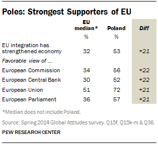 Poles: Strongest Supporters of EU