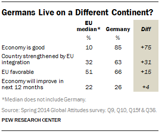 Germans Live on a Different Continent?