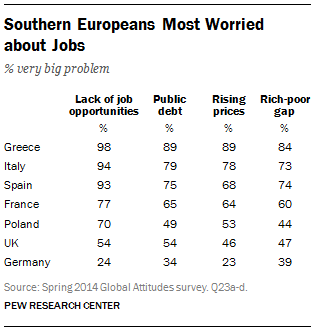 Southern Europeans Most Worried about Jobs