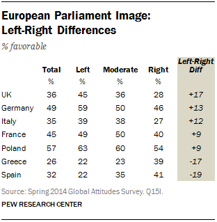 European Parliament Image: Left-Right Differences