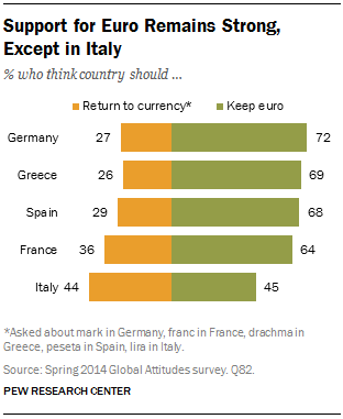 Support for Euro Remains Strong, Except in Italy