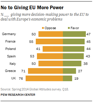 No to Giving EU More Power