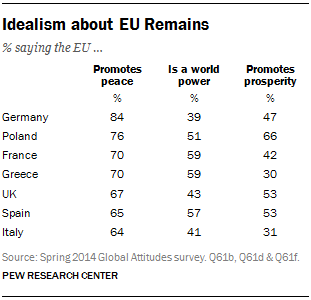 Idealism about EU Remains