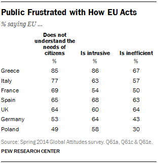 Public Frustrated with How EU Acts
