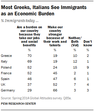Most Greeks, Italians See Immigrants as an Economic Burden