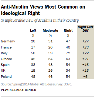 Anti-Muslim Views Most Common on Ideological Right
