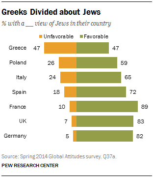 Greeks Divided about Jews