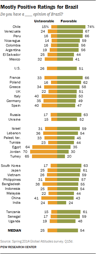Mostly Positive Ratings for Brazil