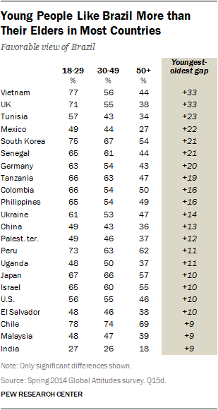 Young People Like Brazil More than Their Elders in Most Countries