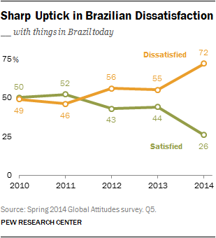 Sharp Uptick in Brazilian Dissatisfaction