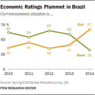 Economic Ratings Plummet in Brazil