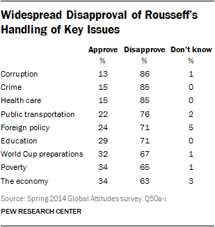 Widespread Disapproval of Rousseff's Handling of Key Issues