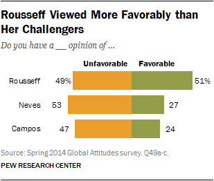 Rousseff Viewed More Favorably than Her Challengers
