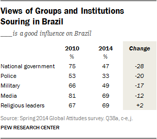 Views of Groups and Institutions Souring in Brazil