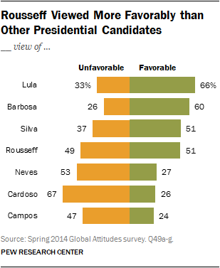 Rousseff Viewed More Favorably than Other Presidential Candidates