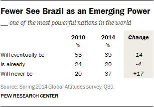 Fewer See Brazil as an Emerging Power