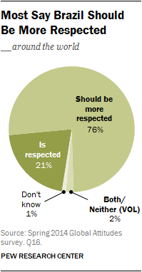 Most Say Brazil Should Be More Respected