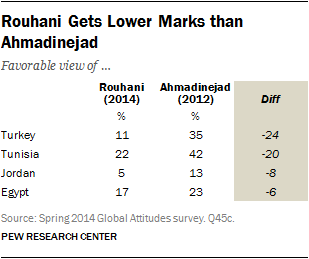 Rouhani Gets Lower Marks than Ahmadinejad
