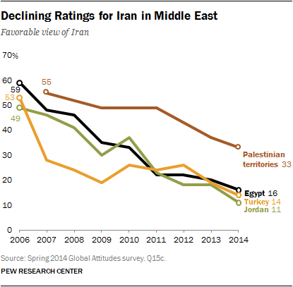 Declining Ratings for Iran in Middle East