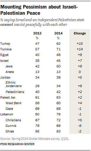 Mounting Pessimism about Israeli-Palestinian Peace