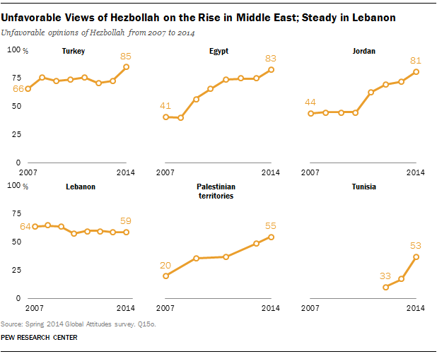 Unfavorable Views of Hezbollah on the Rise in Middle East; Steady in Lebanon