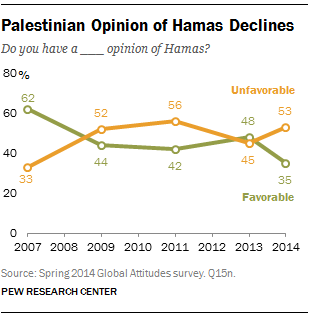 Palestinian Opinion of Hamas Declines