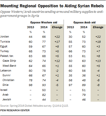 Mounting Regional Opposition to Aiding Syrian Rebels