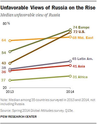 Unfavorable Views of Russia on the Rise