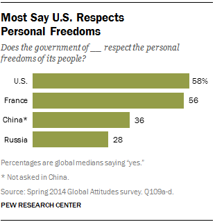 Most Say U.S. Respects Personal Freedoms