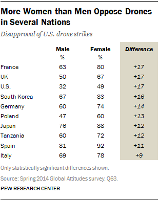 More Women than Men Oppose Drones in Several Nations