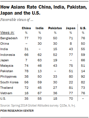 How Asians Rate China, India, Pakistan, Japan and the U.S.