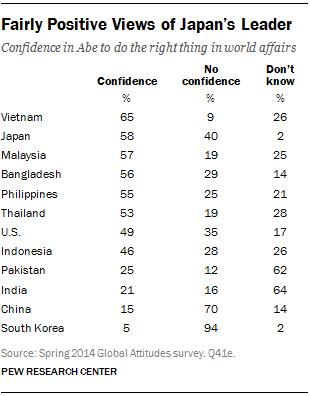 Fairly Positive Views of Japan's Leader