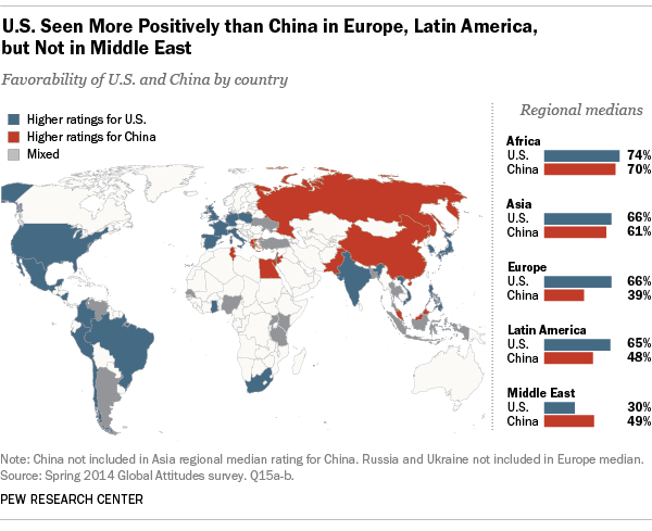 U.S. Seen More Positively than China in Europe, Latin America, but Not in Middle East