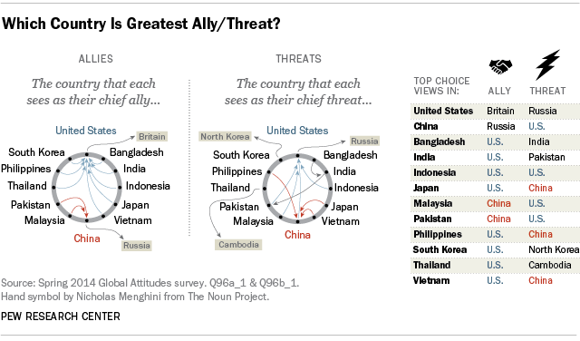 Which Country Is Greatest Ally/Threat?