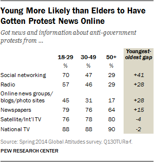 Young More Likely than Elders to Have Gotten Protest News Online