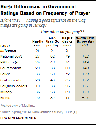 Huge Differences in Government Ratings Based on Frequency of Prayer
