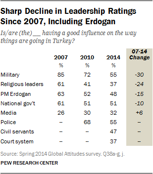 Sharp Decline in Leadership Ratings Since 2007, Including Erdogan