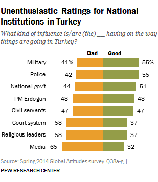 Unenthusiastic Ratings for National Institutions in Turkey