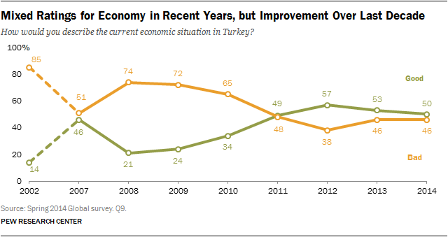 Mixed Ratings for Economy in Recent Years, but Improvement Over Last Decade