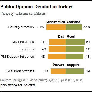 Public Opinion Divided in Turkey