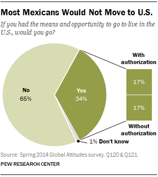 Most Mexicans Would Not Move to U.S.