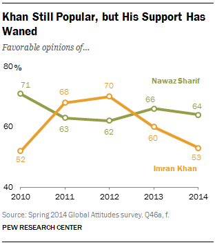 Khan Still Popular, but His Support Has Waned