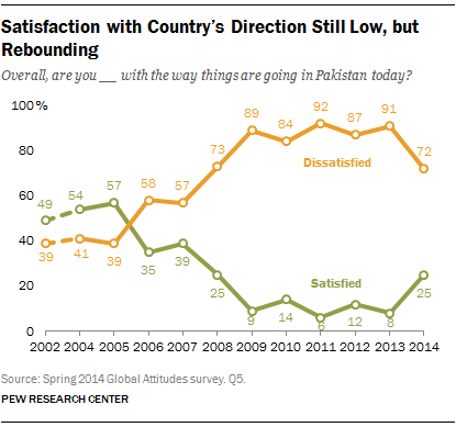 Satisfaction with Country's Direction Still Low, but Rebounding