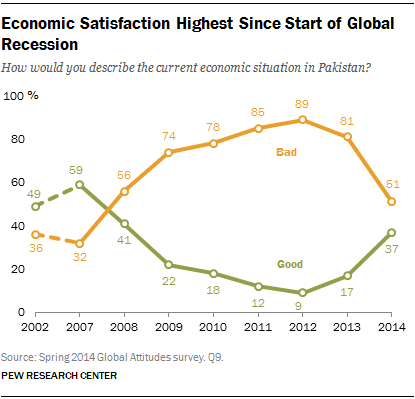Economic Satisfaction Highest Since Start of Global Recession