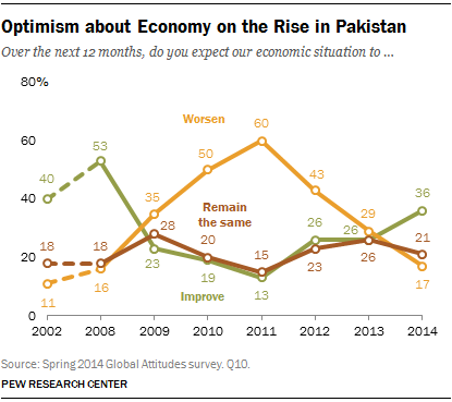 Optimism about Economy on the Rise in Pakistan