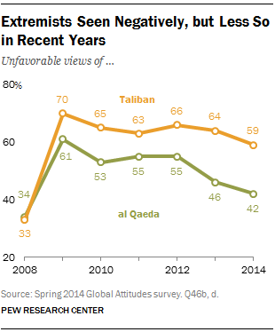 Extremists Seen Negatively, but Less So in Recent Years
