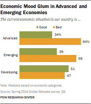 Economic Mood Glum in Advanced and Emerging Economies