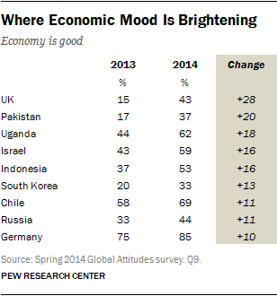 Where Economic Mood Is Brightening